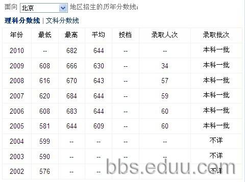 上海复旦大学分数线