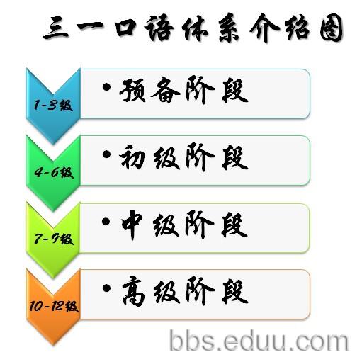 关于高二逻辑用语的知识结构图