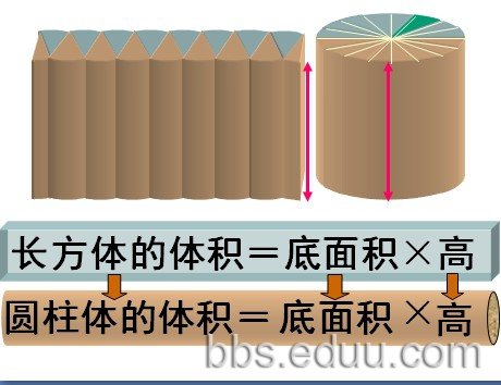 圆柱的体积公式 附公式推导ppt图片