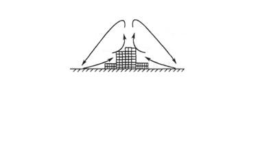 """读某城市""""热岛效应""""示意图(图2),回答3—4题."""