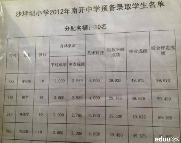 2012重庆沙坪坝小学保送重庆南开中学预备录取名单啦