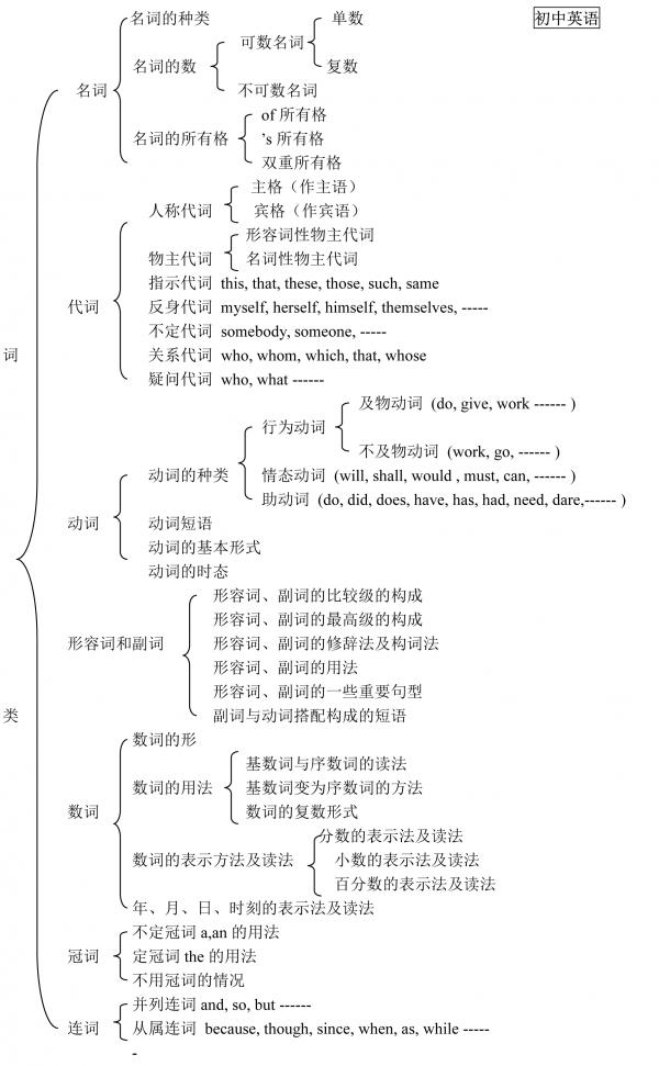 初中英语知识结构梳理(老师内部资料哦~)