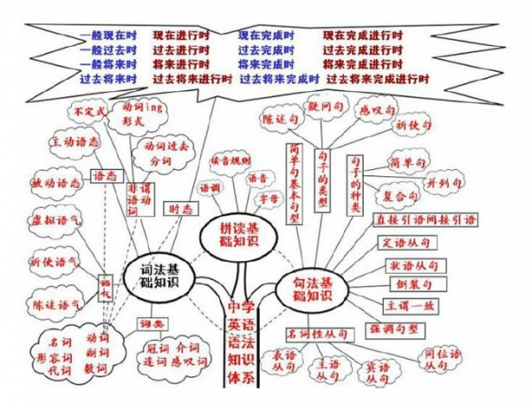 中学英语语法知识体系.jpg