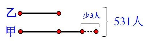 第二步:画线段图