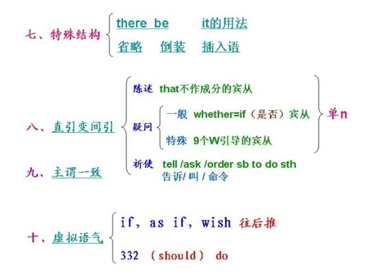 初中英语八种时态归纳汇总