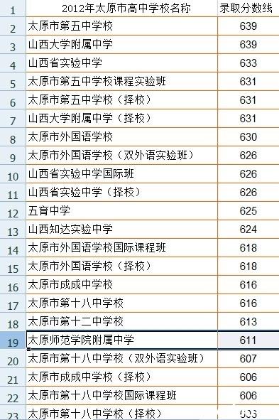 2012年太原市高中录取分数线排名