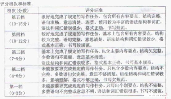 2013年中考英语应用型小学类型解析作文荥经县图片