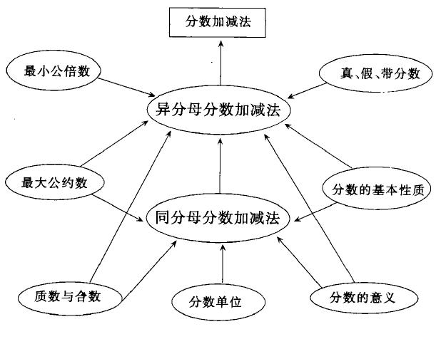 专家教师给出如下知识结构图