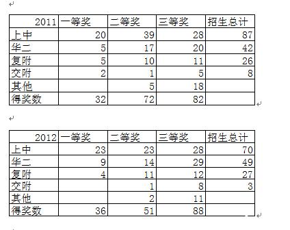 2011、2012新知杯得奖学习去向.png