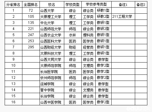 2013山西省大学综合高中排行榜_太原高中交流实力推荐信留学图片
