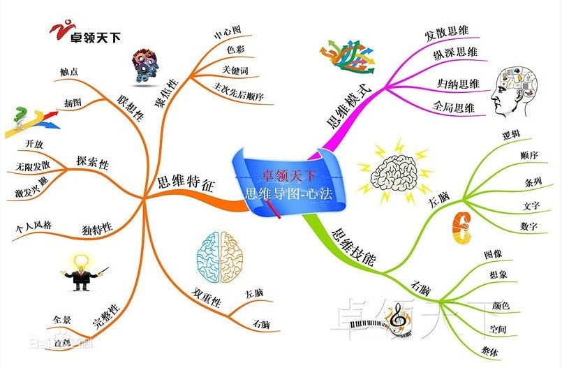 青岛版四年级下册数学思维导图