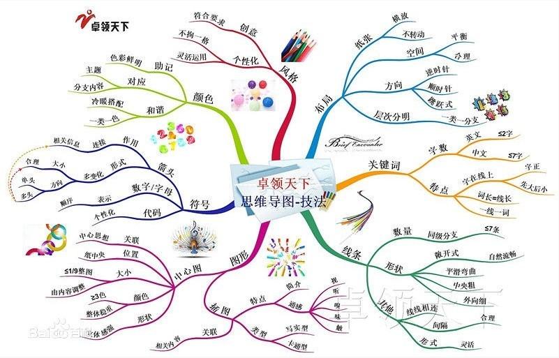 小学语文集锦的思维导图