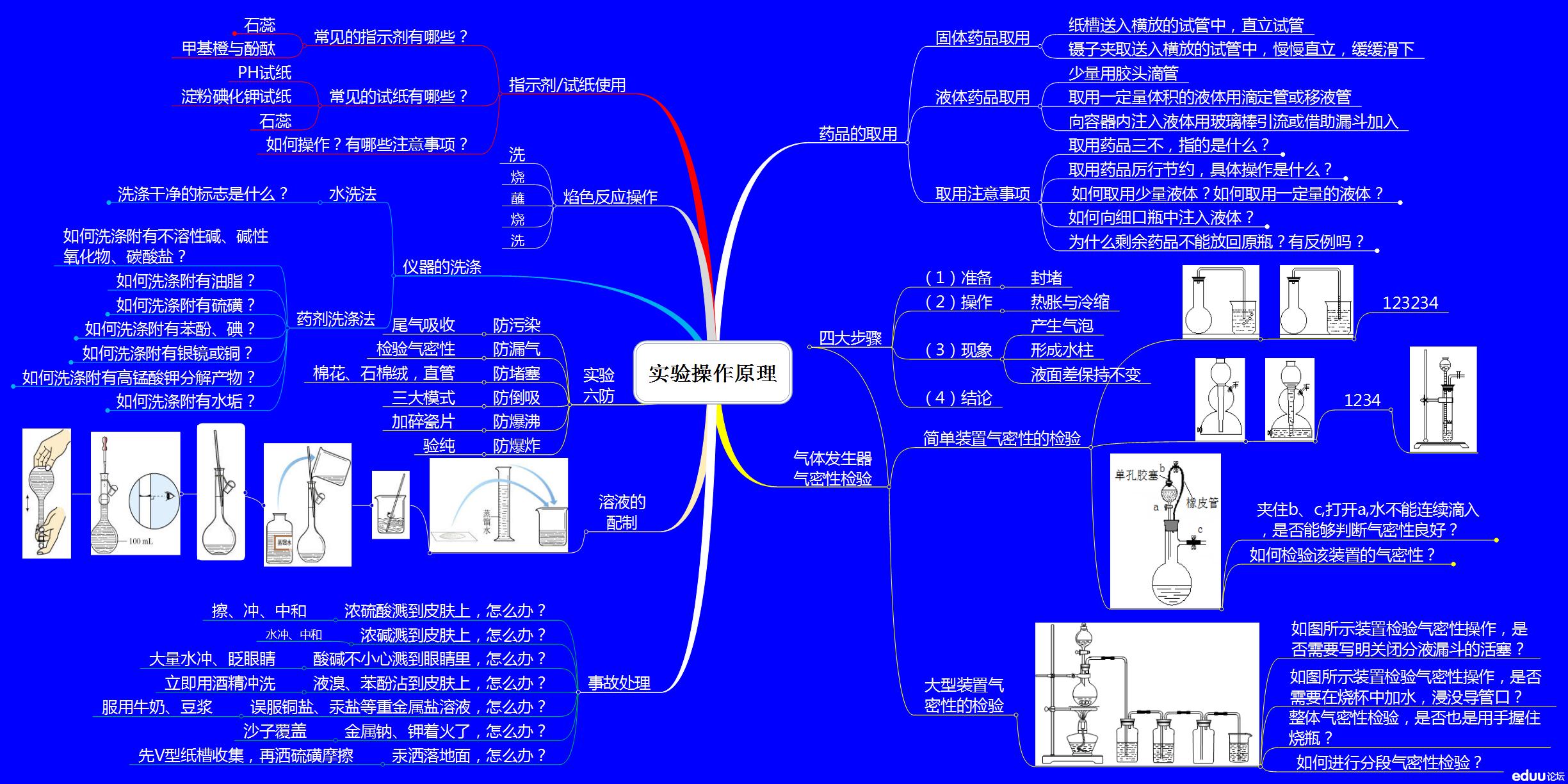 2014备考化学思维导图——实验操作原理