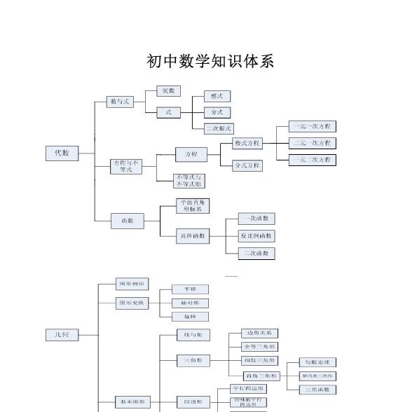 初中数学知识体系.jpg