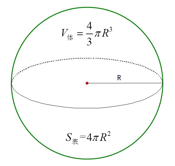 球的体积与其表面积_球体表面积公式和体积公式怎么推导-球体的体积公式、表面积 ...
