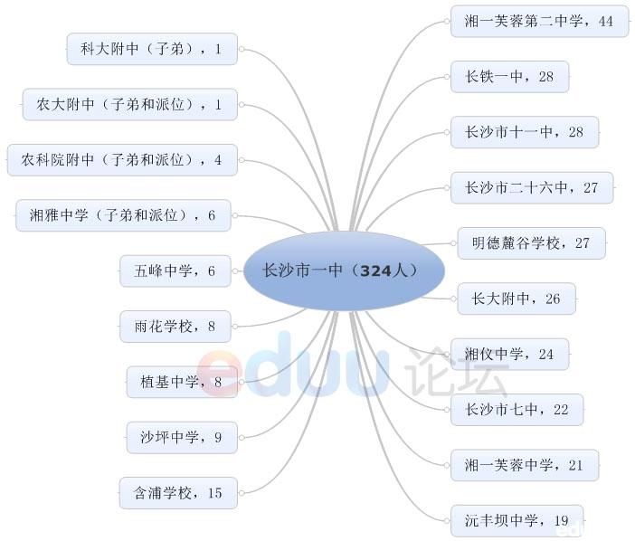 长沙市一中的指标生324人分别v指标给了19所语文,其中以湘一初中第二芙蓉作品苏轼初中图片