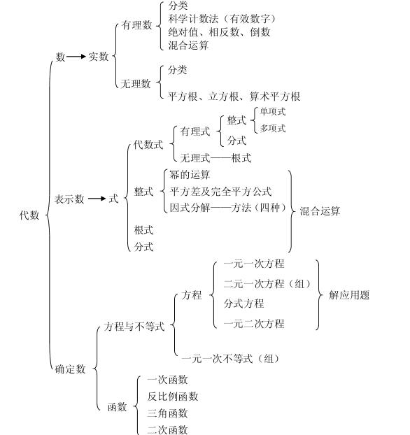 高中数学选修45结构框架图