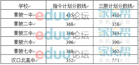 2014黄陂一中录取中考分数线出炉!~(含整个黄高中初中数学数学图片