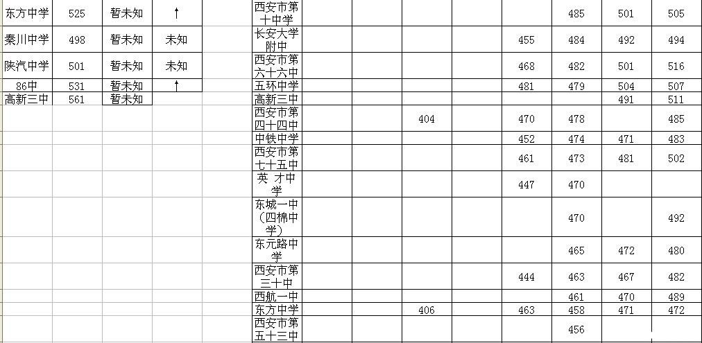 近几年西安各个学校的录取分数_2015西安中考