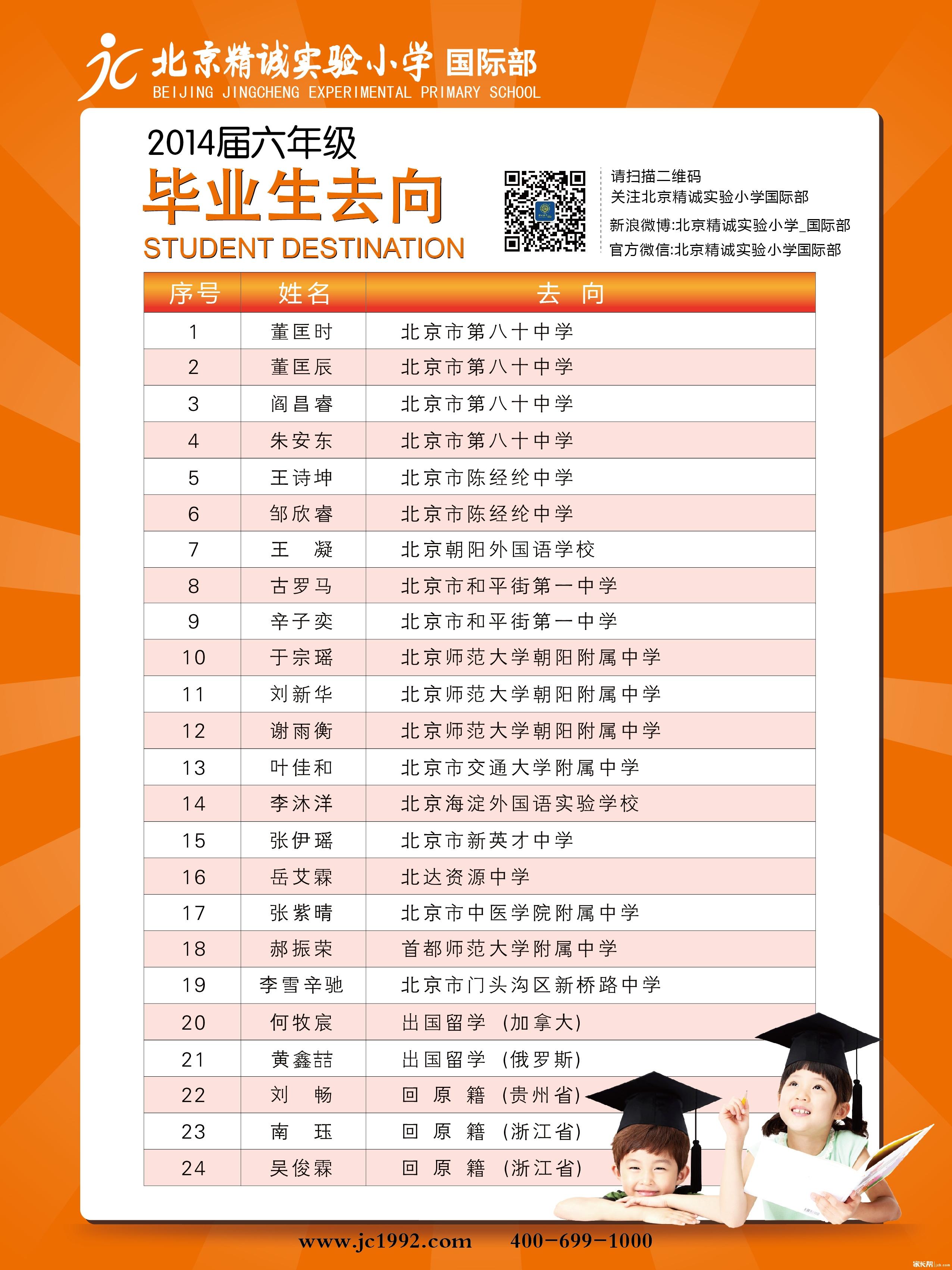 精诚实验小学国际部2014届毕业生去向展板.jpg