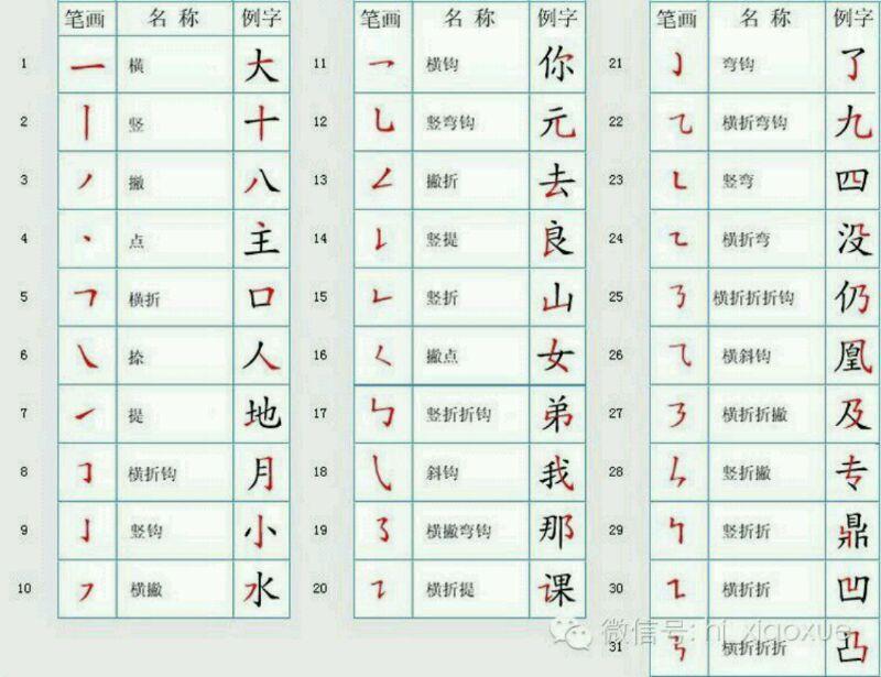 国家规定的汉字笔顺规则 家长要收藏