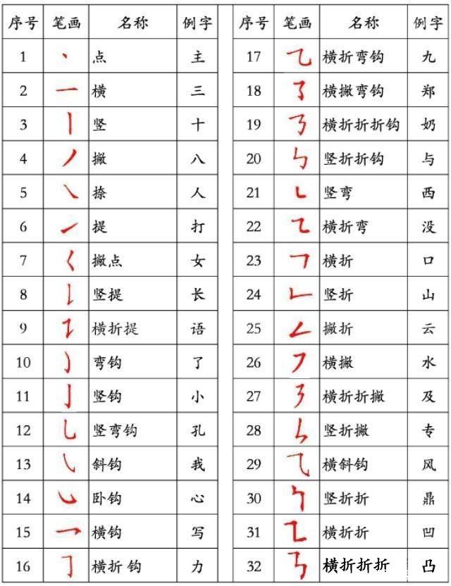汉字笔顺规则 请务必给孩子收藏