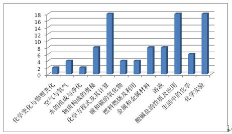 2014广州中考化学试卷分析