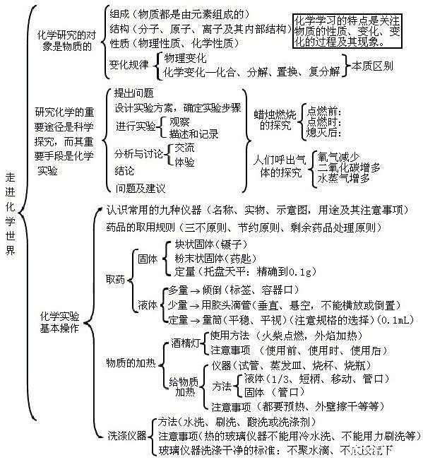 初中化学知识框架图_广州试题资料-广州家长帮社区
