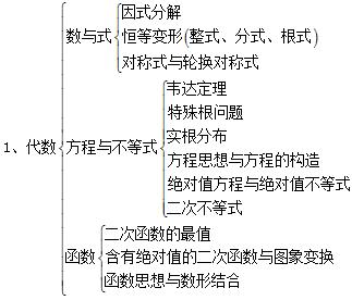 七年级数学框架结构图