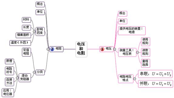 欧姆定律在串并联电路中的应用实验实物连接图