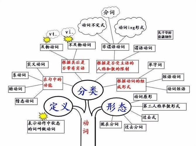 英语思维导图_2016沈阳中考-沈阳家长帮社区