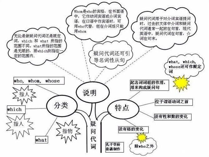 英语思维导图(续)