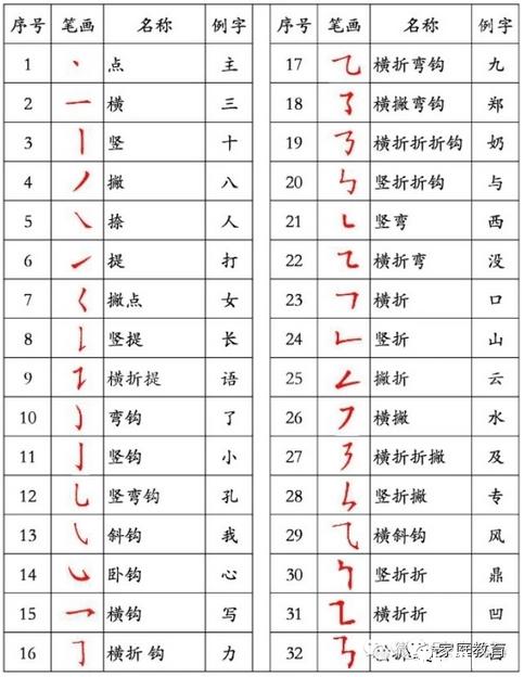 九的笔顺笔画顺序图-国家规定的汉字笔顺规则 建议家长们收藏