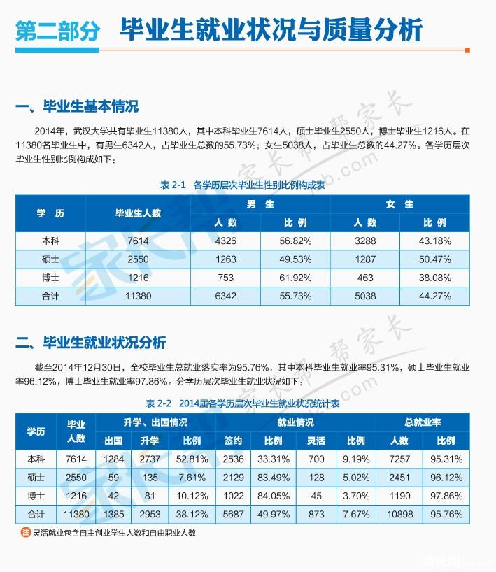 31%以下,其中城市设计学院,第一临床学院,马克思主义学院3个院系本科