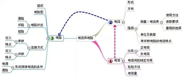 【复习资料】初中物理思维导图集