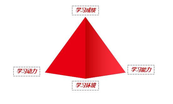 学习成绩金字塔.png