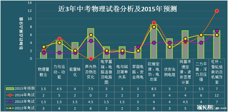 深圳9年级物理 实物图转化电路图练习