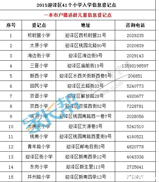 2015年太原市小学信息登记表出来啦(迎泽区)