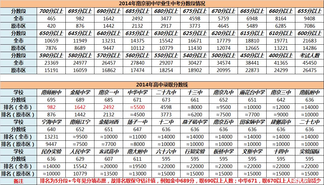 2014年南京排名分数段中考及各高中录取排名2011数学试题联赛全国高中图片