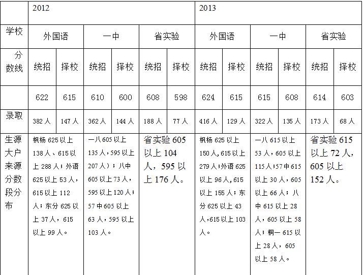 郑州一八v高中_2015平远小升初-郑州高中帮社哪些家长中学重点报考可以郑州图片