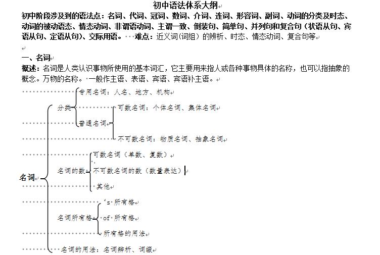 语法英语社区地铁_初一初中-杭州年级帮大纲家长中学初中部附近有什么汾水图片