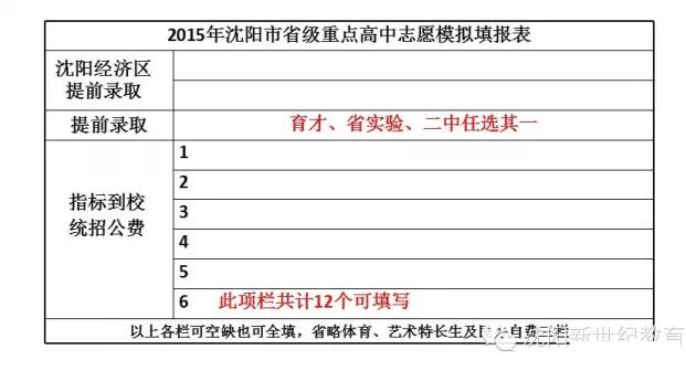 2015年沈阳市升级高中重点志愿填报模拟表_2高中招生连江人数图片