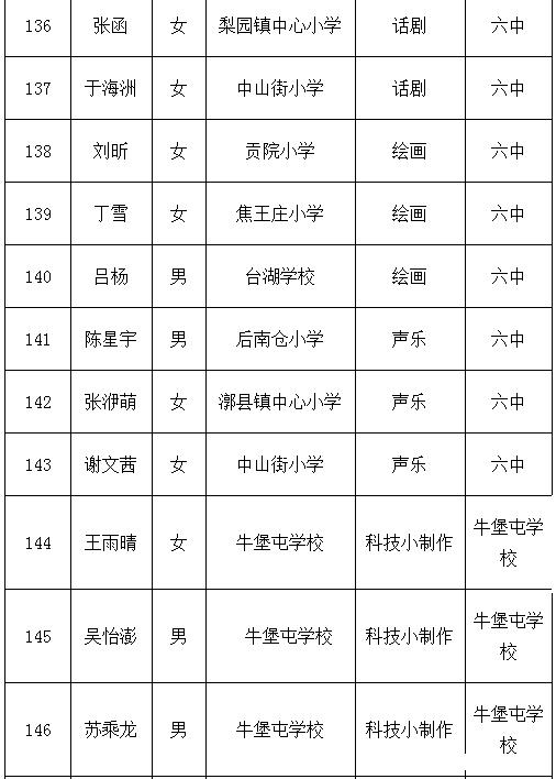2015年通州区小升初特长生拟录取名单