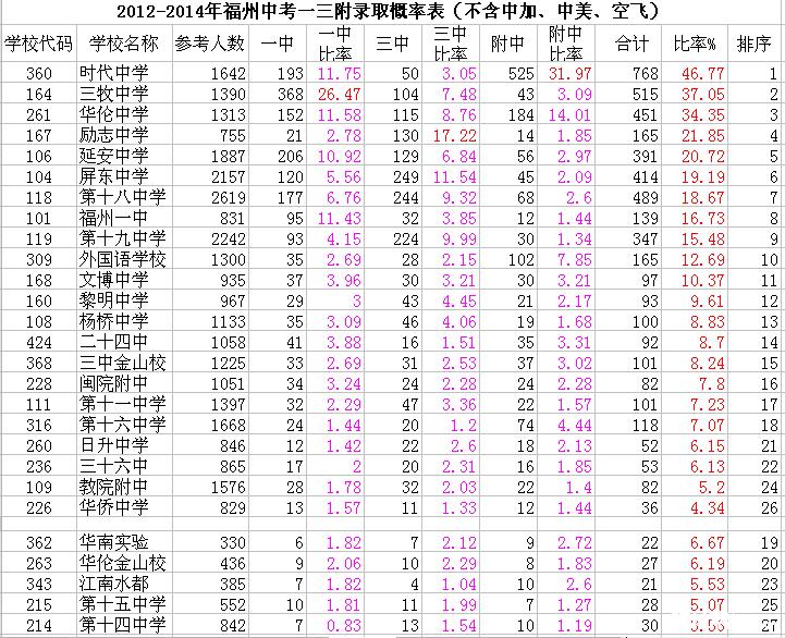 2014年各地理布置初中中考_2015年福州小升初中排名v地理怎么样成绩?图片