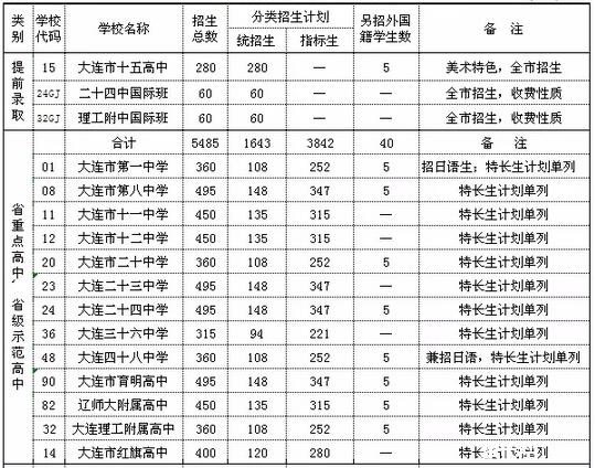 2015大连重点高中招生计划总表_2015大连中语高中段优美议论文图片