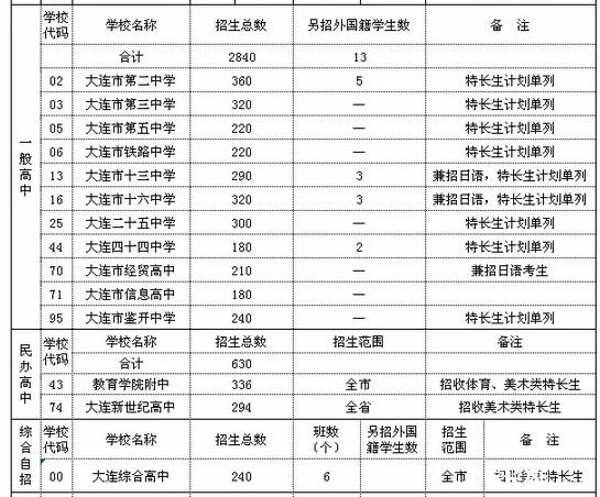 大连民办高中v高中人【招来词_大连民办高中相关录取线春高中图片