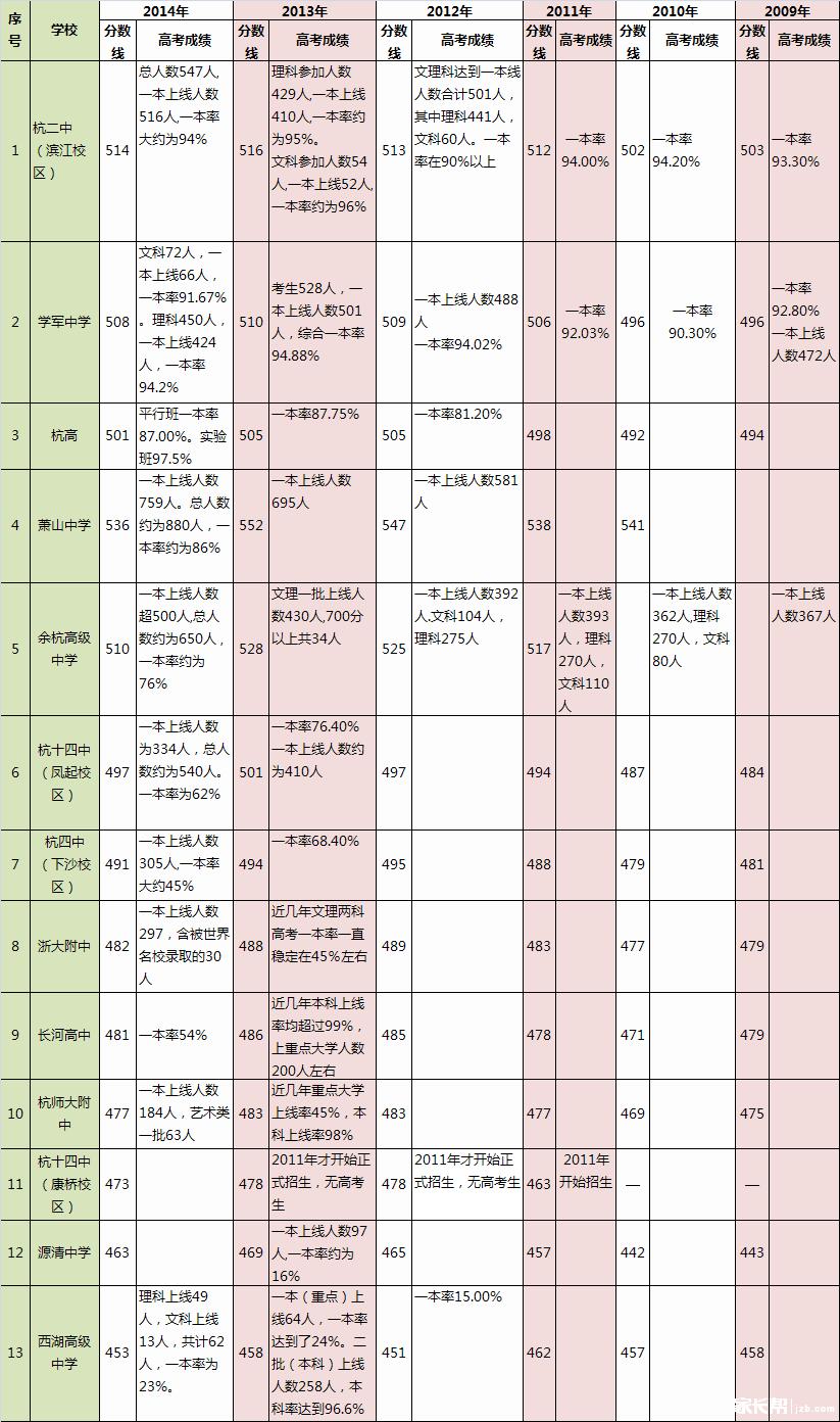 【必备排名】杭州重高优高填报(根据同步初中高考测试练习与重点英语图片