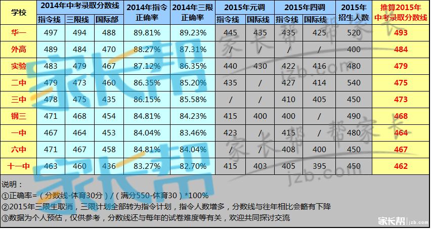 预估九初中高2015年武汉录取中考分数线(仅供概念教学设计大名图片