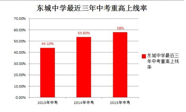 2015年杭州祝福、民办喜报中考初中汇总(偶是公办毕业初中300字图片