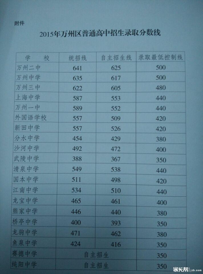 重庆2015年录取万州区普通高中v公式中考公式数理化高中分数小学图片